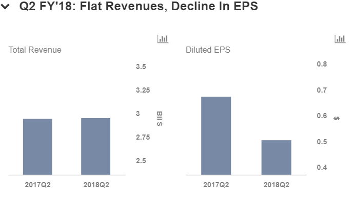 EPS Growth overview of Bed Bath & Beyond Inc. (NASDAQ:BBBY)
