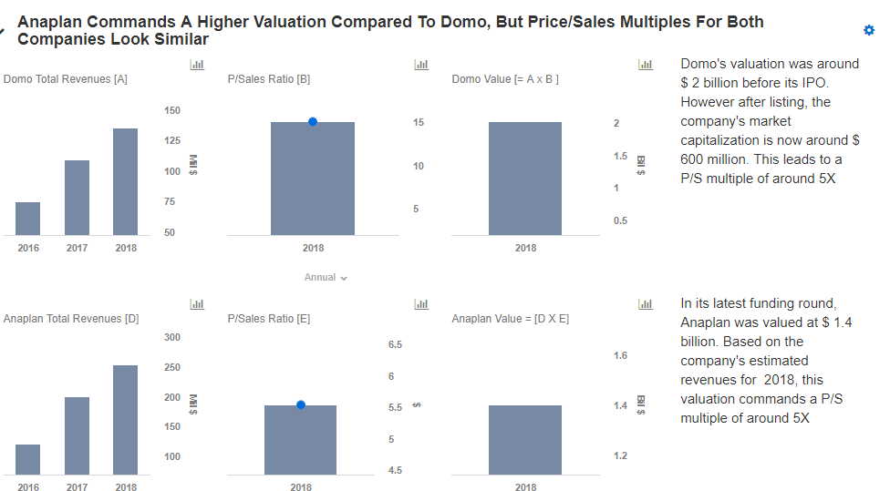 How Do Domo's Growth And Valuation Compare To Anaplan? -- Trefis