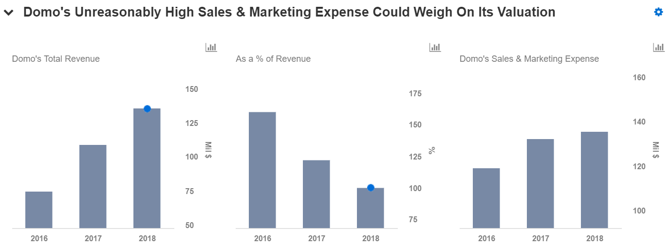 comparing domo s sales marketing spend with tableau s trefis