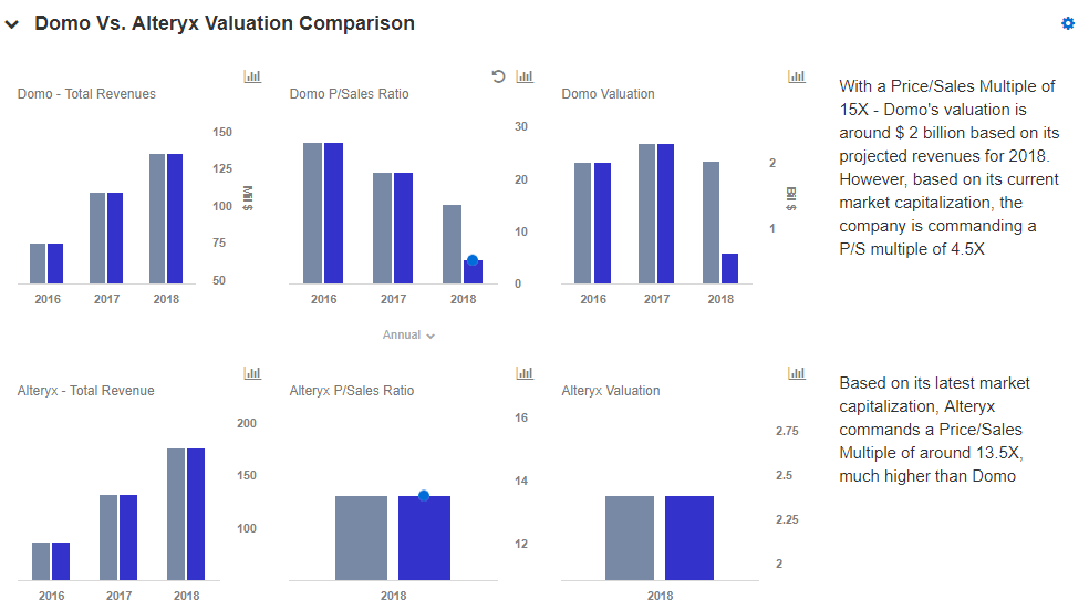 Why Are Domo's Valuation Multiples So Much Lower Than Alteryx's