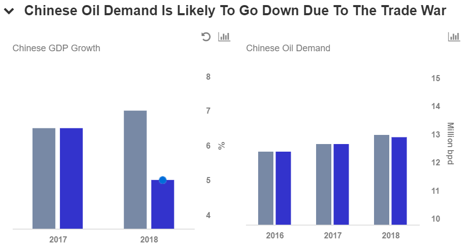 How Could The US-China Trade War Impact Crude Oil Prices