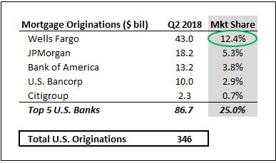 U S  Mortgage Industry Conditions Improved Slightly In Q2