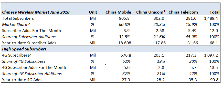 What Drove China Telecom's First-Half Earnings Beat? -- Trefis