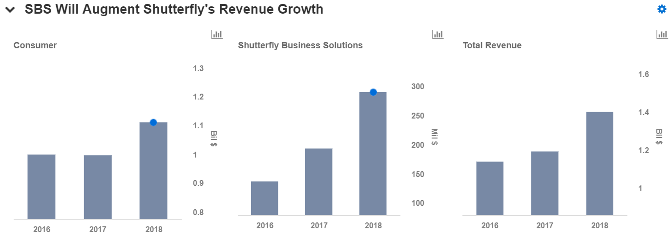 shutterfly s lifetouch acquisition boosts its earnings is likely
