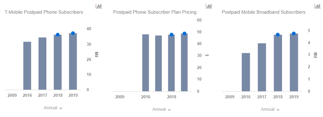 How T-Mobile Is Looking To Keep Its Postpaid Phone Momentum