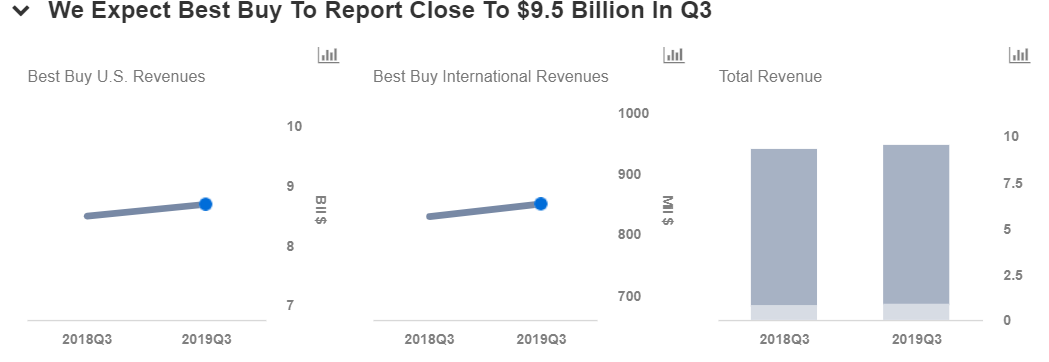 Can Best Buy Keep Beating Estimates In The Second Half Of 2018