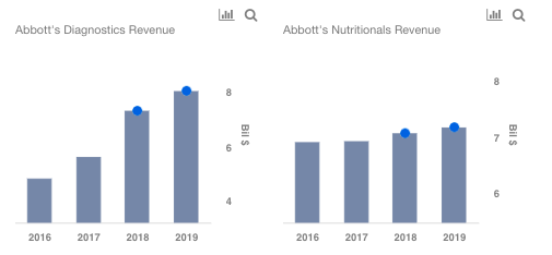 Expect Diagnostics Revenue To See Strong Growth In The Near Term While Nutritional Business May Remain Sluggish