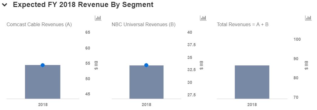A Closer Look At Comcast's Valuation - Nasdaq com