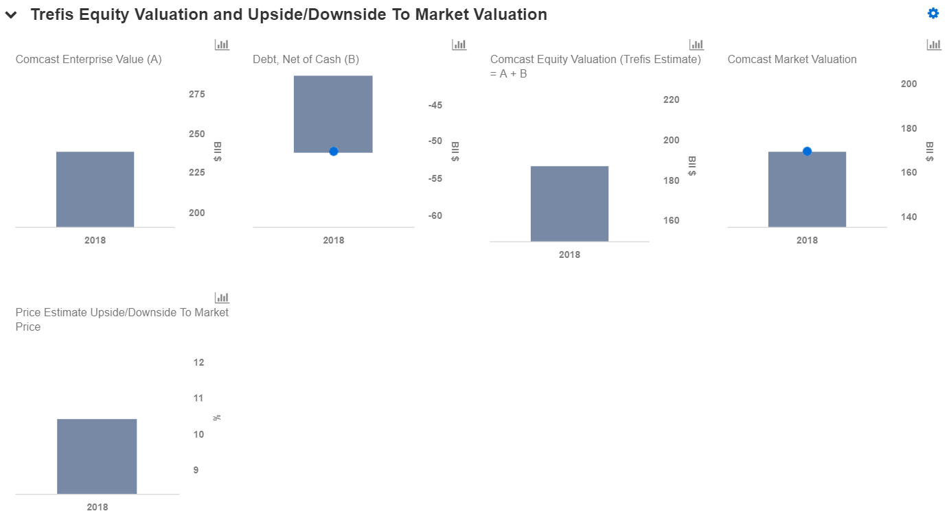 A Closer Look At Comcast's Valuation - Nasdaq com