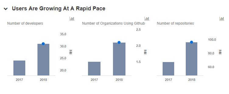 Is GitHub Really Worth $7 5 Billion? -- Trefis