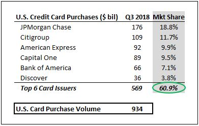 Capital One you can go to hell, cutting up my card today and going to Citi Bank that is 1%+1%, and using another card that is still.