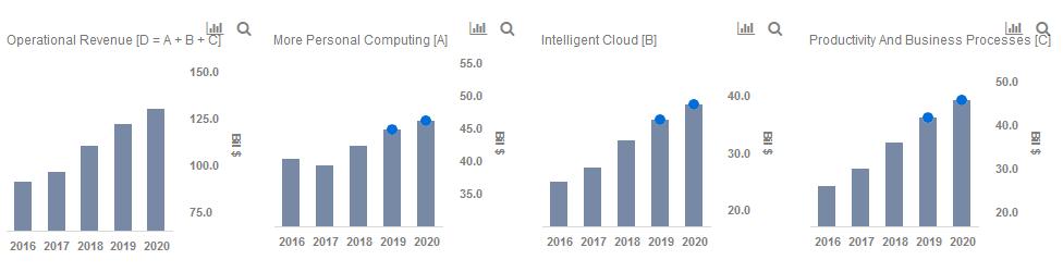 Which Segments Will Drive Microsoft's Revenue Growth Through