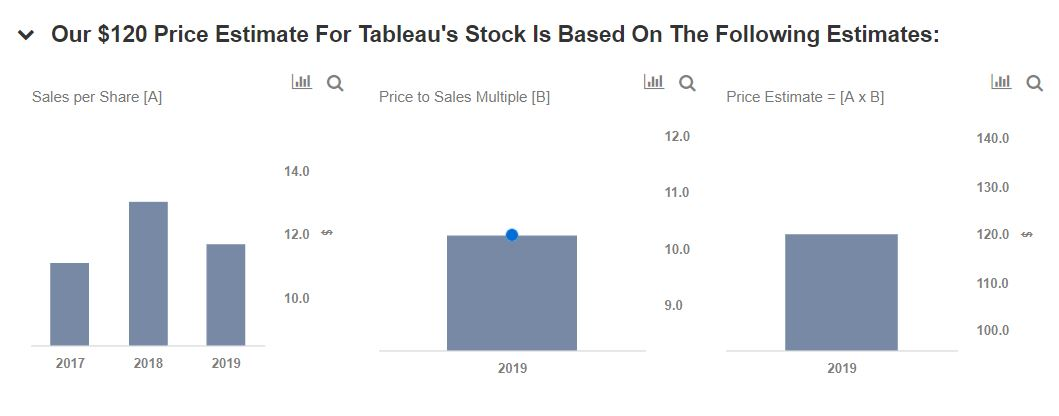 Tableau Reports Record Revenues, Will Subscription Licensing