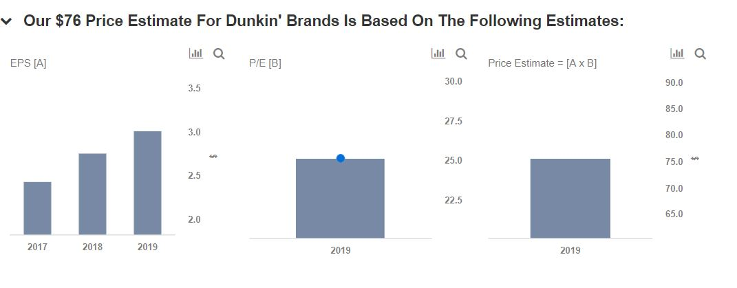 Will Expansion Of Stores Be Key For Dunkin  Brands In 2019  -- Trefis 3508ef976dc