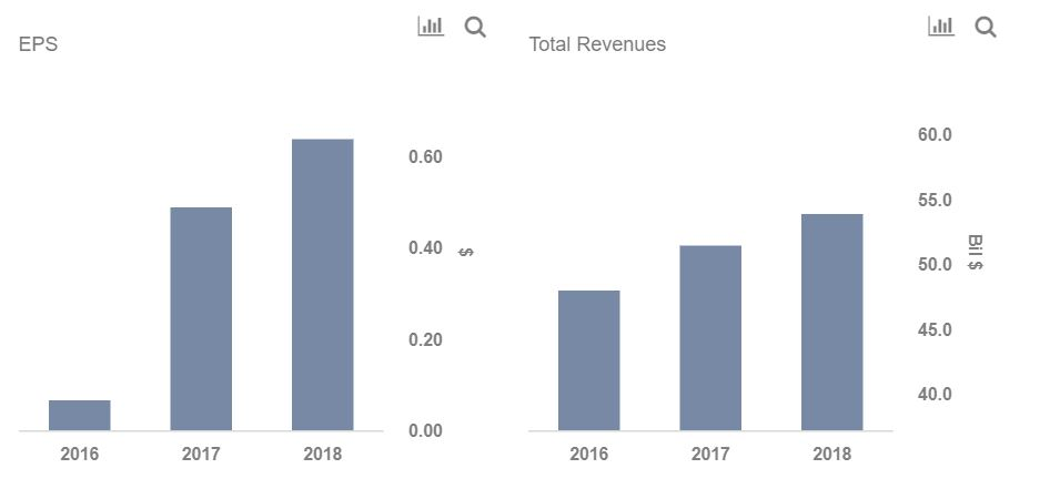 How Did HSBC Fare In Fiscal 2018? -- Trefis