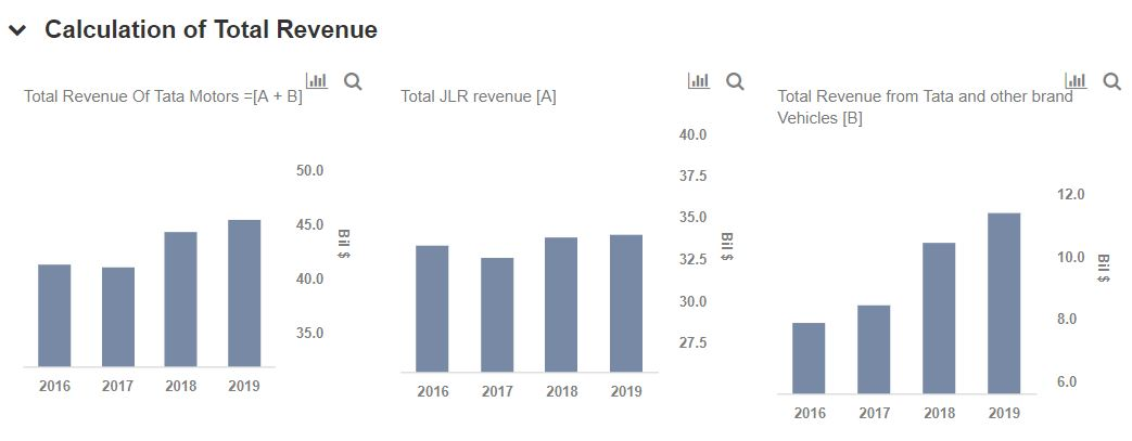What Are The Key Sources Of Revenue For Tata Motors And What Is The Outlook For These Revenue Streams Trefis