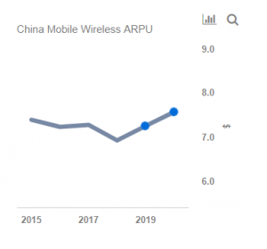 How Does China Mobile's Wireless Business Compare With Its Peers