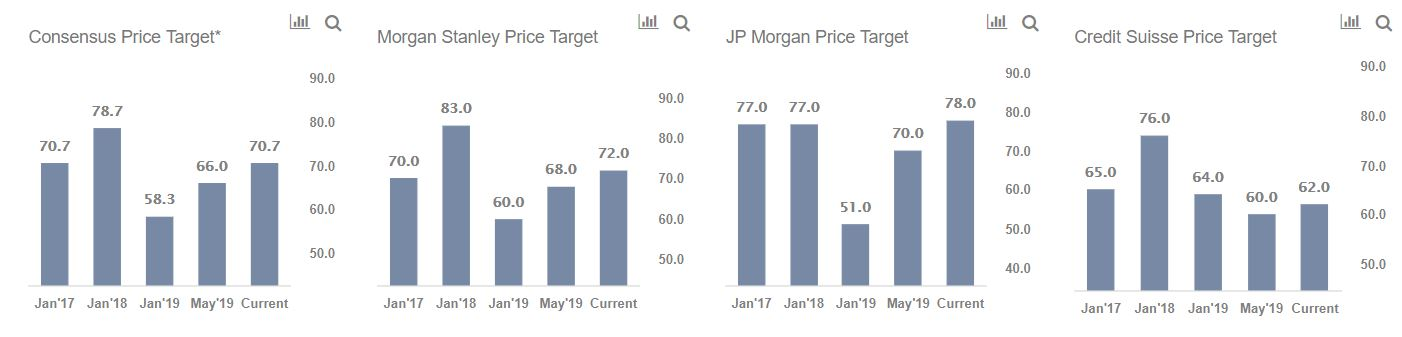 Do JP Morgan and Morgan Stanley Agree On Colgate-Palmolive's Target