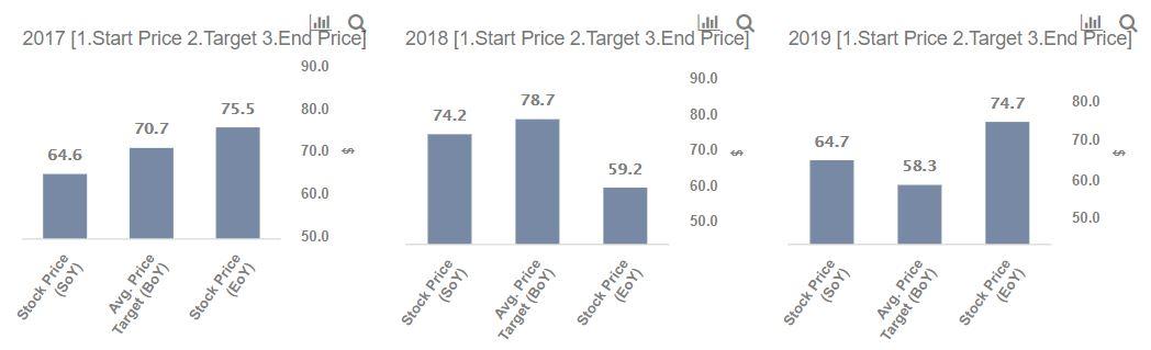 Do JP Morgan and Morgan Stanley Agree On Colgate-Palmolive's Target