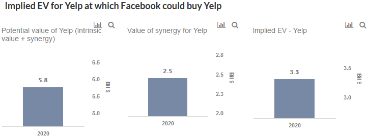 Facebook Could Pay Roughly $6 Billion To Acquire Yelp