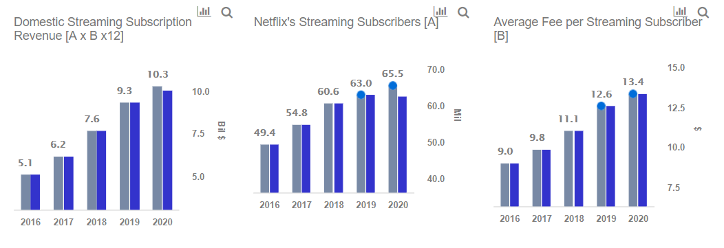 Could Netflix Stock Drop By 50% In 2019 If Subscriber Loss Trends