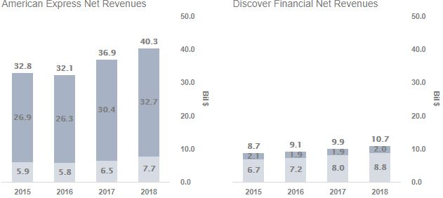 Why Are American Express' Revenues 4x Discover's Despite
