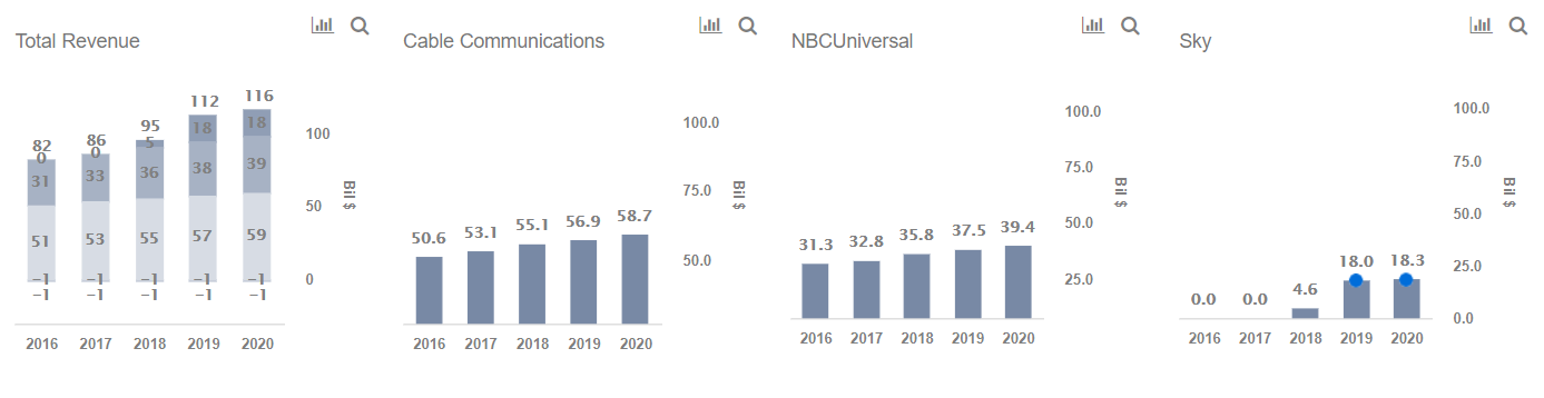 Comcast Revenues To Keep Growing? -- Trefis