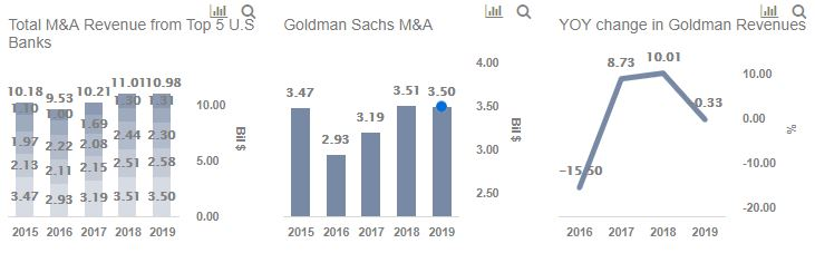 Goldman's H1'19 M&A Advisory Fees Jump 20% To $1 7 Billion