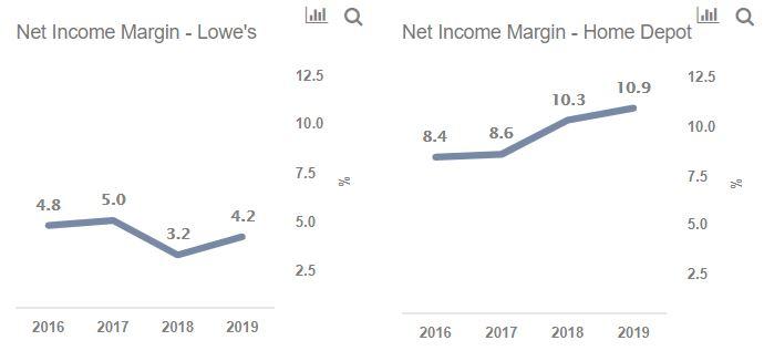 Lowe's vs Home Depot: Home Improvement Or Stock Improvement