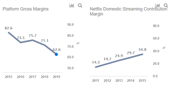 Roku's Rapid Growth Compares Favorably With Netflix In Its