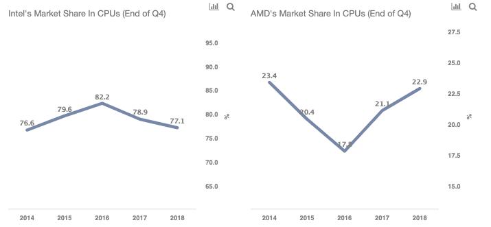 Amd Vs Intel A Detailed Comparison Of Revenue And Key Operating Metrics Trefis